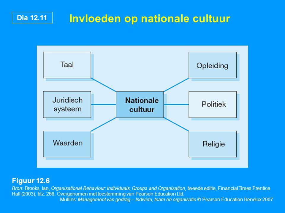 Dia 12.11 Mullins: Management van gedrag – Individu, team en organisatie © Pearson Education Benelux 2007 Invloeden op nationale cultuur Bron: Brooks,