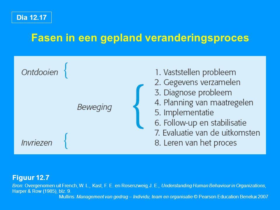 Dia 12.17 Mullins: Management van gedrag – Individu, team en organisatie © Pearson Education Benelux 2007 Fasen in een gepland veranderingsproces Bron