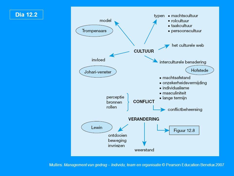 Dia 12.3 Mullins: Management van gedrag – Individu, team en organisatie © Pearson Education Benelux 2007 Organisatieontwikkeling (OO) Organisatieontwikkeling (OO) heeft te maken met het analyseren van de 'gezondheid' van de organisatie en het vermogen van de organisatie om te veranderen.