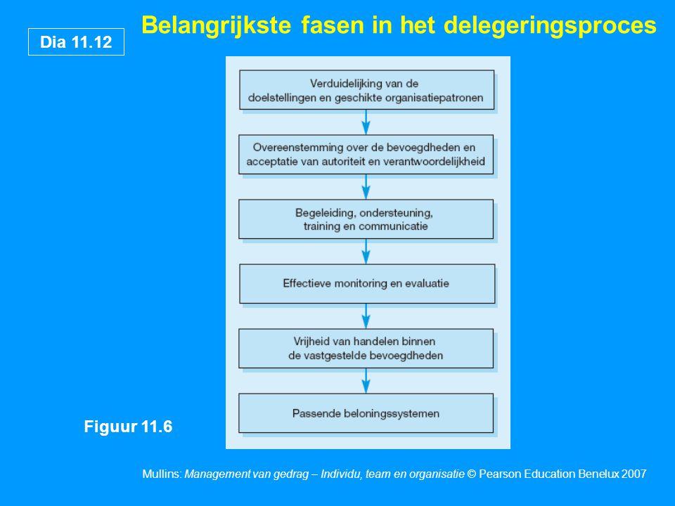 Dia 11.12 Mullins: Management van gedrag – Individu, team en organisatie © Pearson Education Benelux 2007 Belangrijkste fasen in het delegeringsproces Figuur 11.6