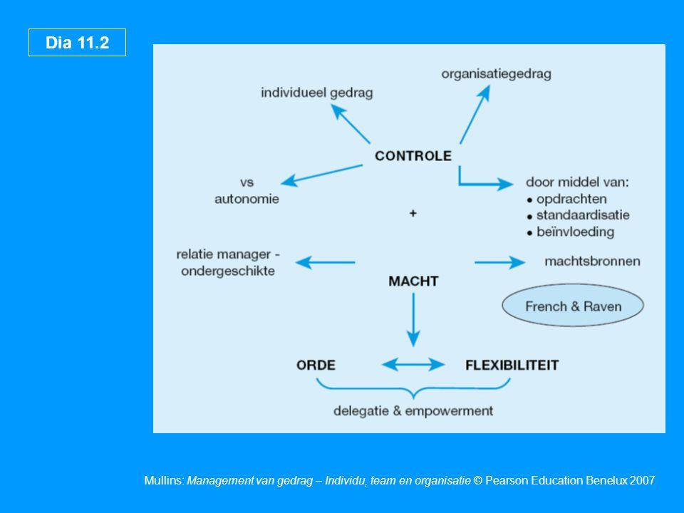 Dia 11.2 Mullins: Management van gedrag – Individu, team en organisatie © Pearson Education Benelux 2007