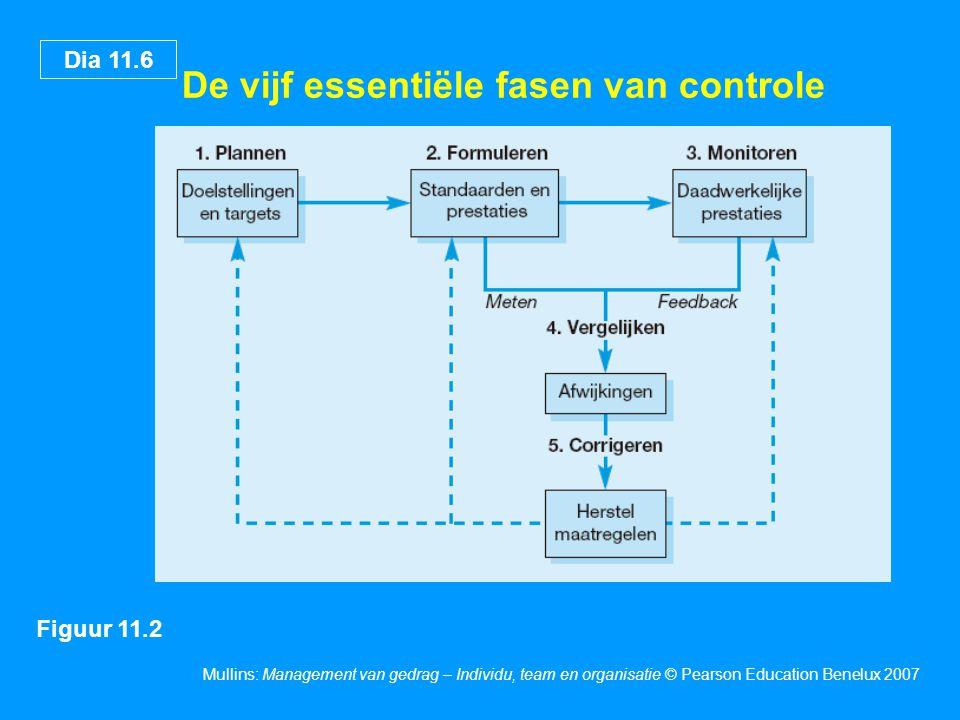 Dia 11.6 Mullins: Management van gedrag – Individu, team en organisatie © Pearson Education Benelux 2007 De vijf essentiële fasen van controle Figuur 11.2