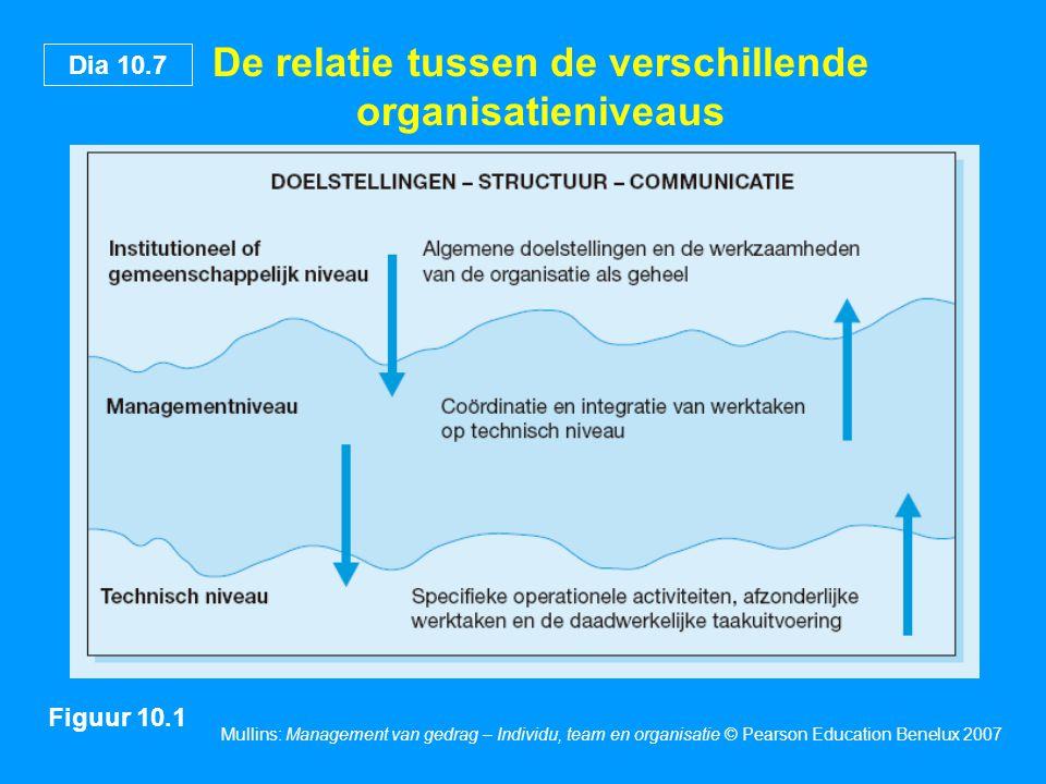 Dia 10.8 Mullins: Management van gedrag – Individu, team en organisatie © Pearson Education Benelux 2007 Aandachtspunten voor het ontwerp van de organisatiestructuur Figuur 10.3