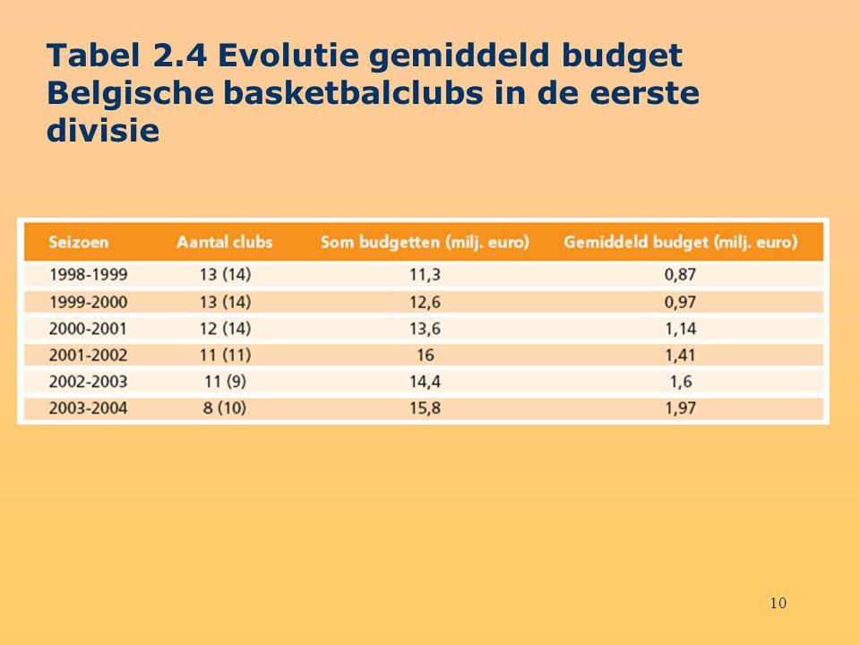 10 Tabel 2.4 Evolutie gemiddeld budget Belgische basketbalclubs in de eerste divisie