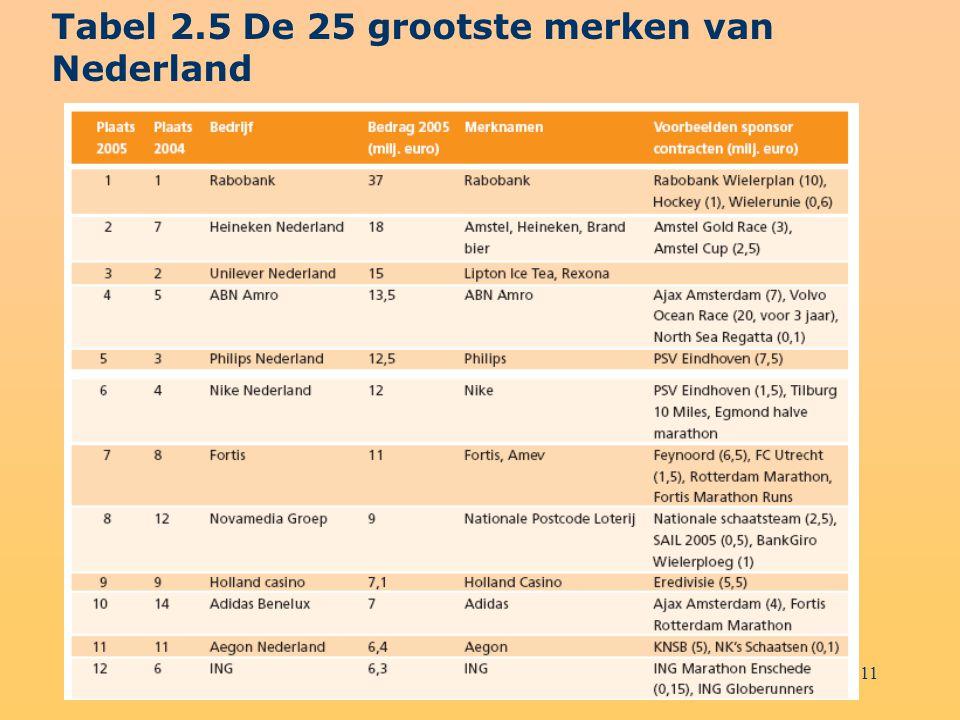 11 Tabel 2.5 De 25 grootste merken van Nederland