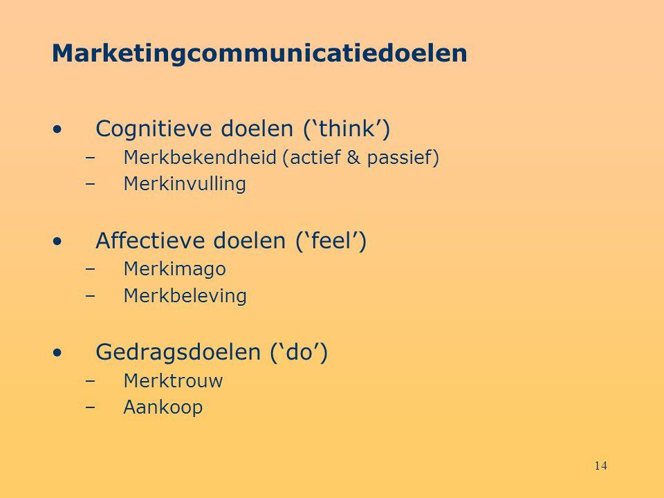14 Marketingcommunicatiedoelen Cognitieve doelen ('think') –Merkbekendheid (actief & passief) –Merkinvulling Affectieve doelen ('feel') –Merkimago –Me