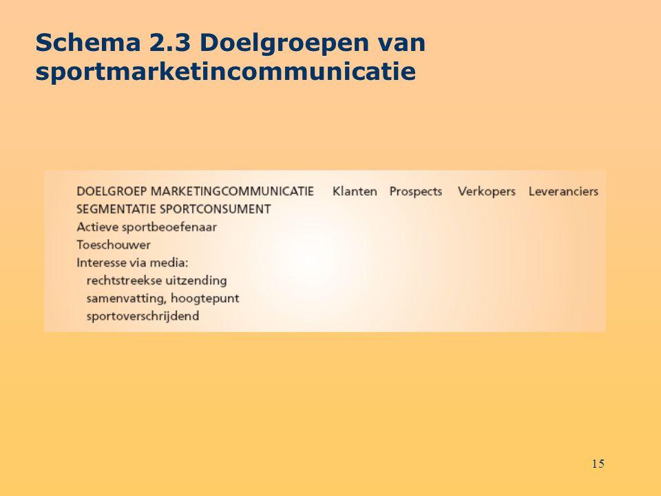 15 Schema 2.3 Doelgroepen van sportmarketincommunicatie