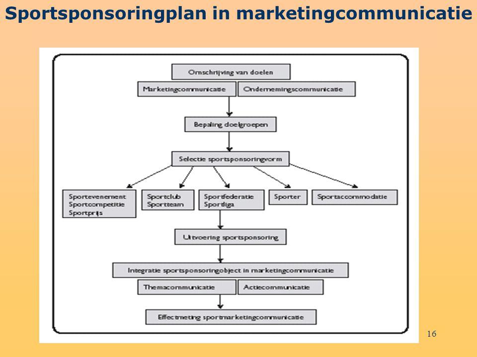 16 Sportsponsoringplan in marketingcommunicatie