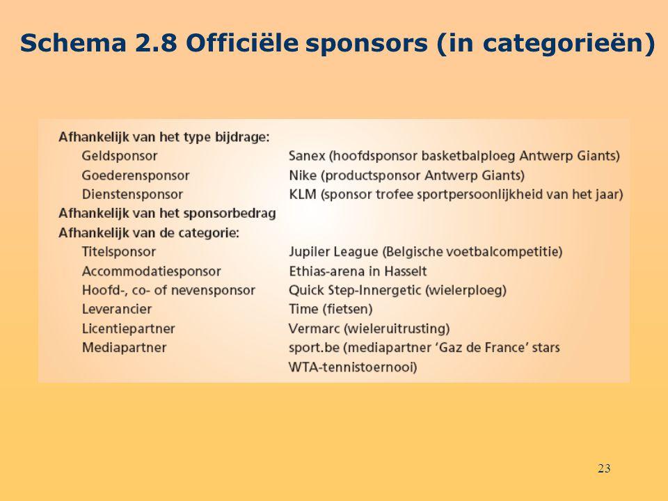 23 Schema 2.8 Officiële sponsors (in categorieën)