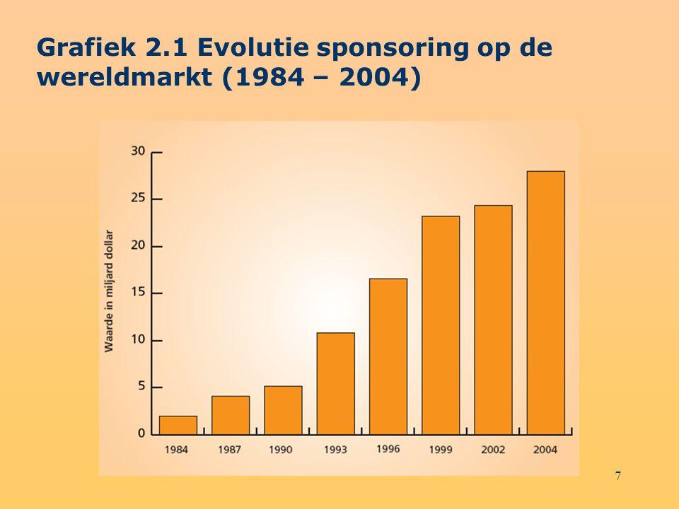 7 Grafiek 2.1 Evolutie sponsoring op de wereldmarkt (1984 – 2004)
