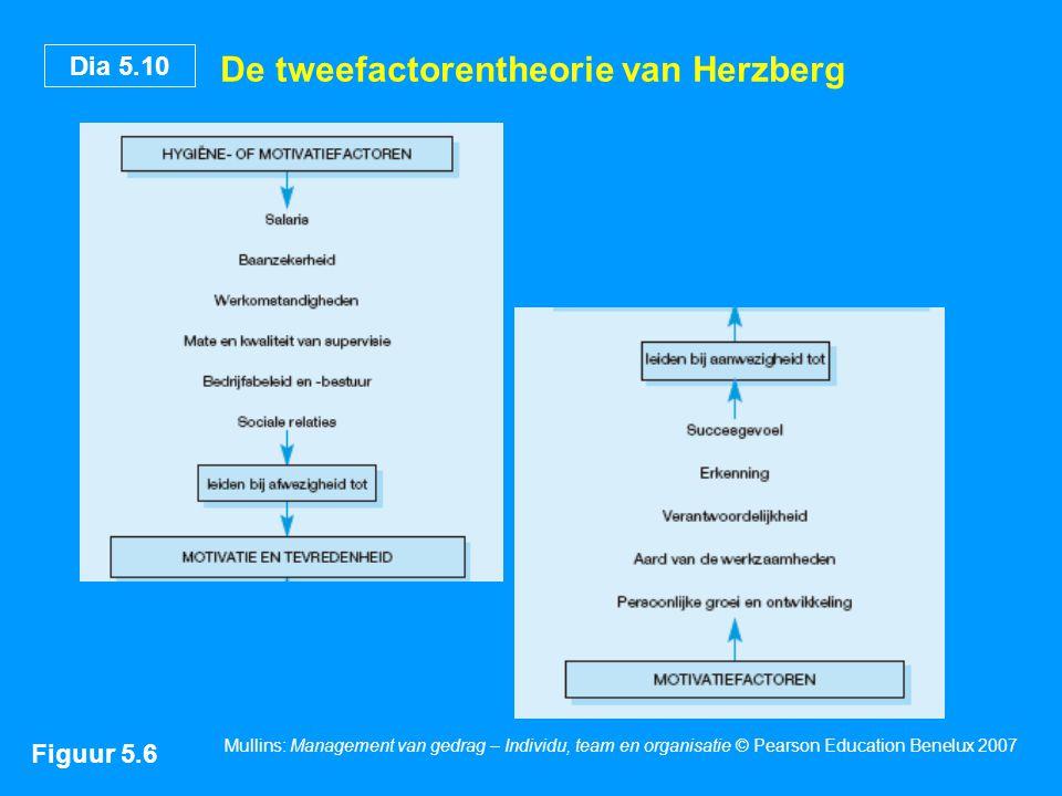 Dia 5.10 Mullins: Management van gedrag – Individu, team en organisatie © Pearson Education Benelux 2007 De tweefactorentheorie van Herzberg Figuur 5.6