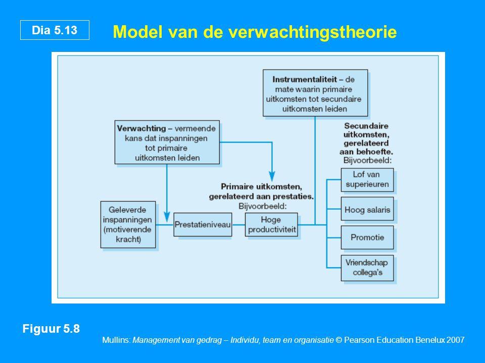 Dia 5.13 Mullins: Management van gedrag – Individu, team en organisatie © Pearson Education Benelux 2007 Model van de verwachtingstheorie Figuur 5.8