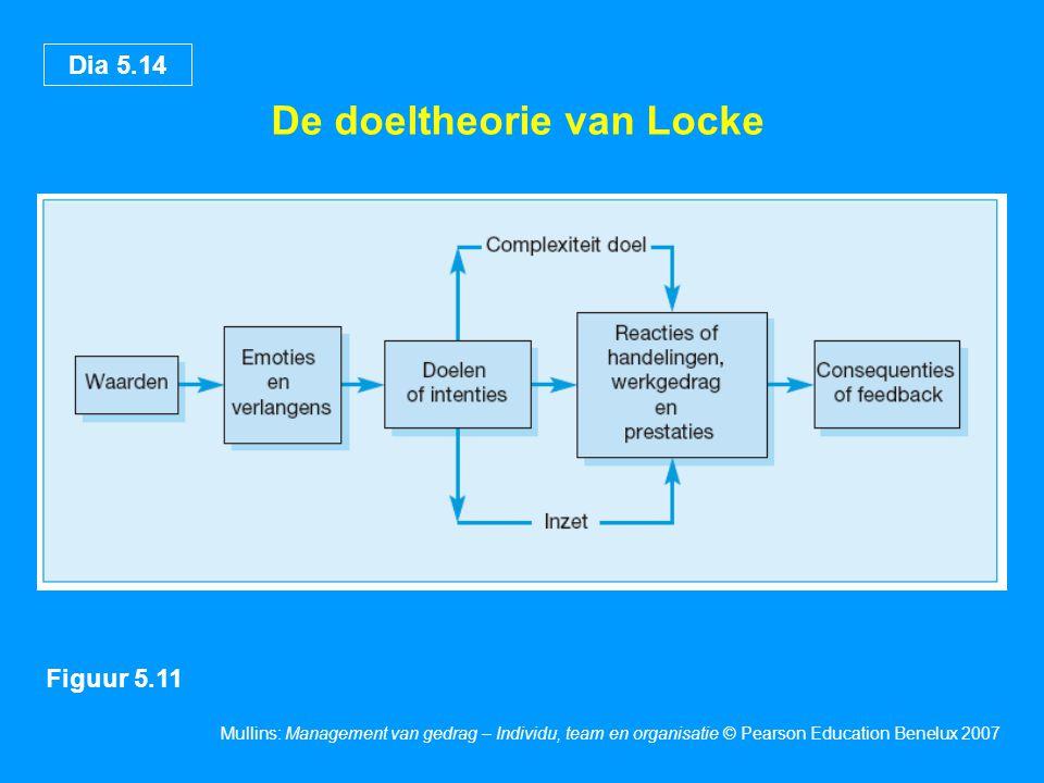 Dia 5.14 Mullins: Management van gedrag – Individu, team en organisatie © Pearson Education Benelux 2007 De doeltheorie van Locke Figuur 5.11