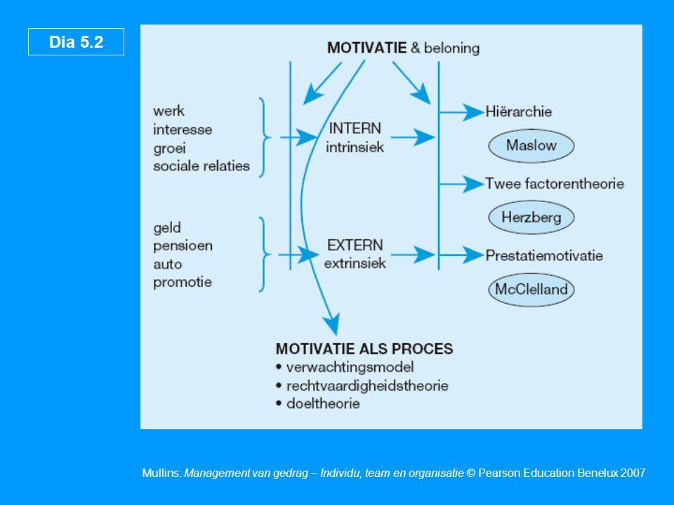 Dia 5.2 Mullins: Management van gedrag – Individu, team en organisatie © Pearson Education Benelux 2007