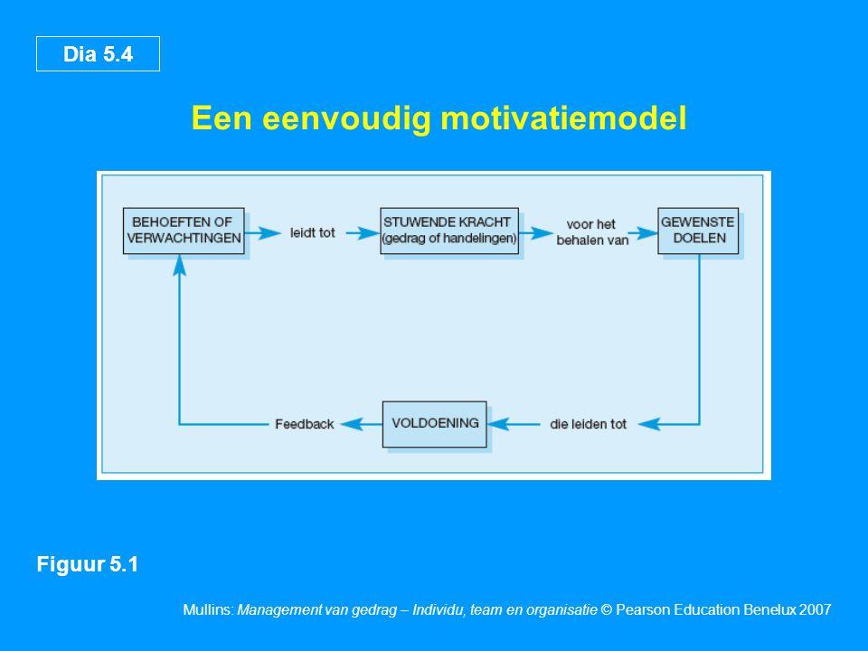 Dia 5.4 Mullins: Management van gedrag – Individu, team en organisatie © Pearson Education Benelux 2007 Een eenvoudig motivatiemodel Figuur 5.1