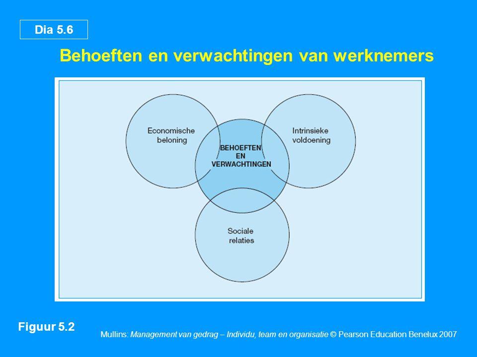 Dia 5.6 Mullins: Management van gedrag – Individu, team en organisatie © Pearson Education Benelux 2007 Behoeften en verwachtingen van werknemers Figuur 5.2