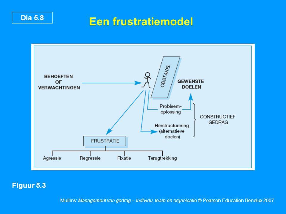 Dia 5.8 Mullins: Management van gedrag – Individu, team en organisatie © Pearson Education Benelux 2007 Een frustratiemodel Figuur 5.3