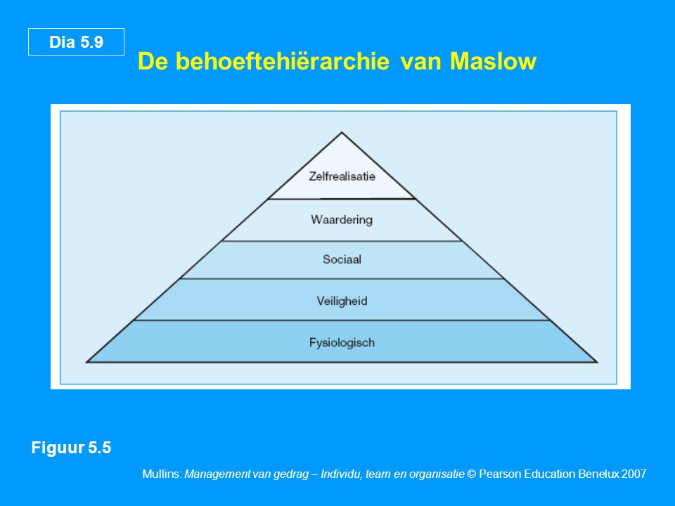 Dia 5.9 Mullins: Management van gedrag – Individu, team en organisatie © Pearson Education Benelux 2007 De behoeftehiërarchie van Maslow Figuur 5.5
