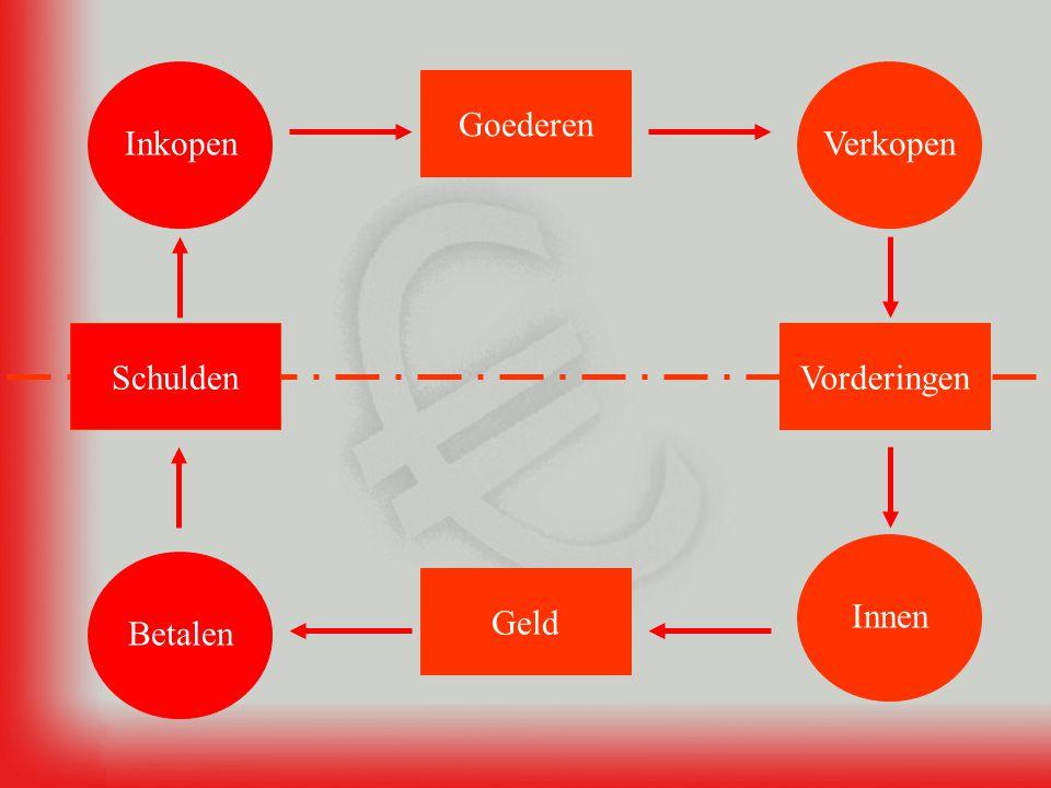 Beginvoorraad + inkopen – verkopen = eindvoorraad Beginvoorraad – eindvoorraad + inkopen = verkopen B eginvoorraad – E indvoorraad + T oename = A fname
