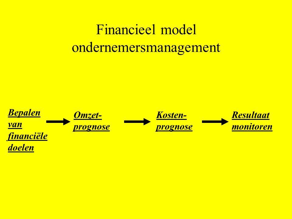 Financieel model ondernemersmanagement Bepalen van financiële doelen Omzet- prognose Resultaat monitoren Kosten- prognose