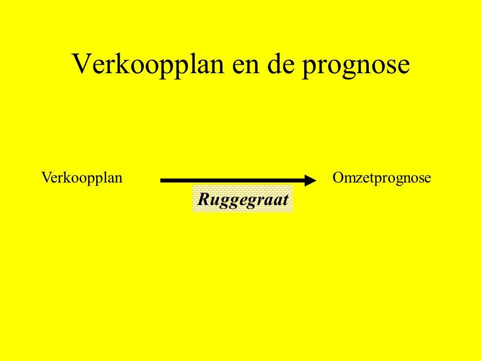 Verkoopplan en de prognose VerkoopplanOmzetprognose Ruggegraat