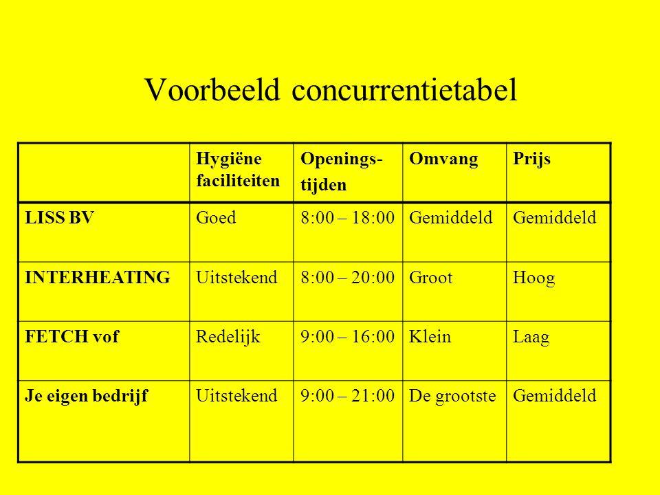 Voorbeeld concurrentietabel Hygiëne faciliteiten Openings- tijden OmvangPrijs LISS BVGoed8:00 – 18:00Gemiddeld INTERHEATINGUitstekend8:00 – 20:00Groot