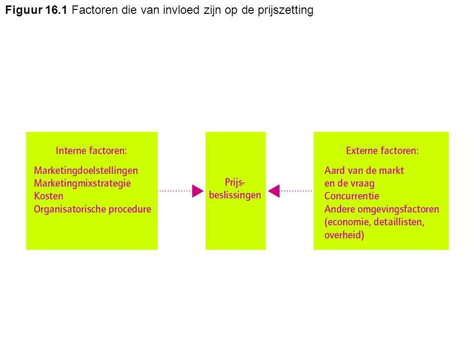 Tabel 16.4 Prijsstrategieën voor het assortiment