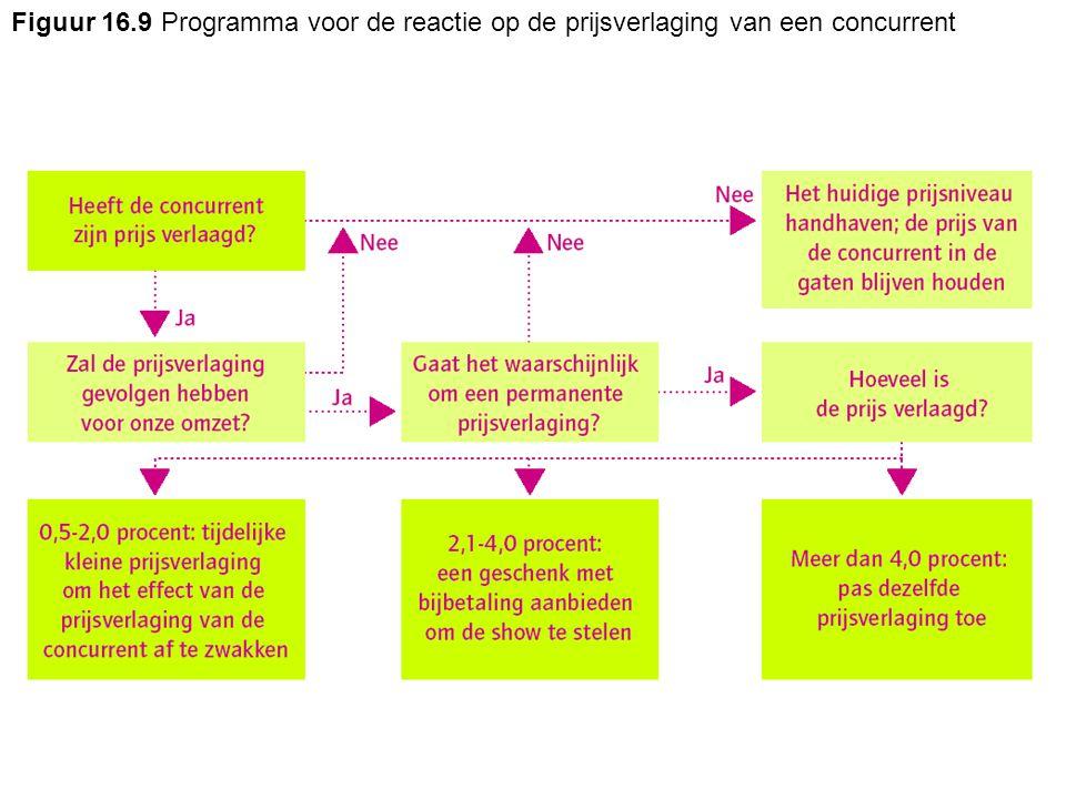 Figuur 16.9 Programma voor de reactie op de prijsverlaging van een concurrent