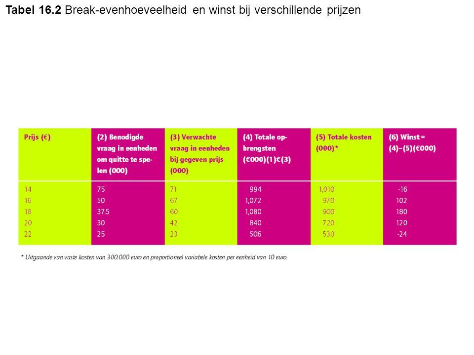 Tabel 16.2 Break-evenhoeveelheid en winst bij verschillende prijzen