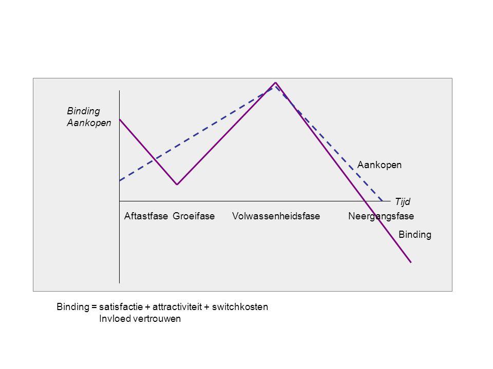 Aankopen Binding Tijd Aftastfase Groeifase Volwassenheidsfase Neergangsfase Binding Aankopen Binding = satisfactie + attractiviteit + switchkosten Invloed vertrouwen