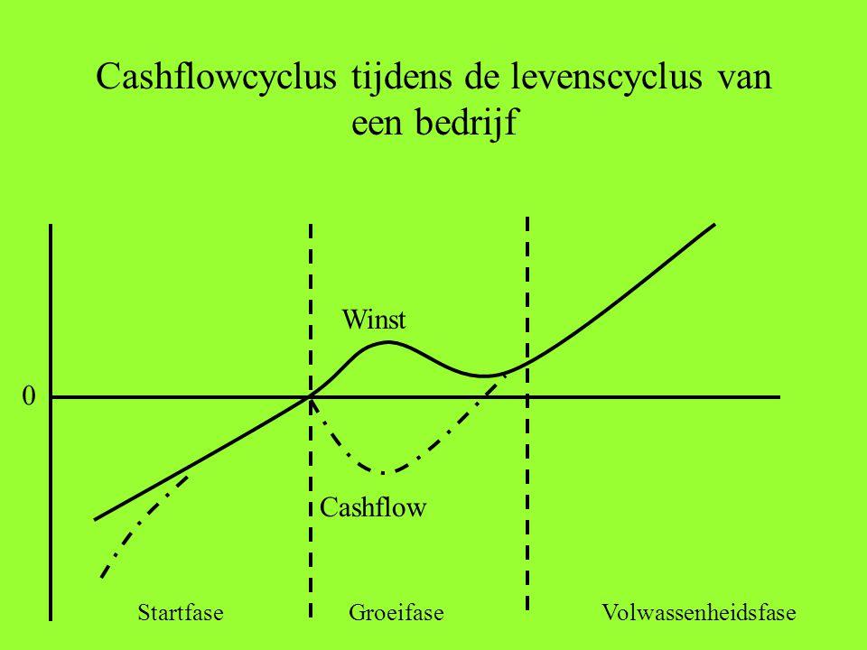 Cashflowcyclus tijdens de levenscyclus van een bedrijf Winst Cashflow StartfaseGroeifaseVolwassenheidsfase 0