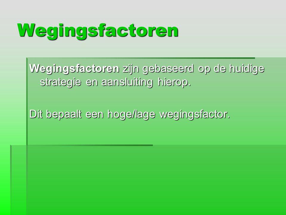 Wegingsfactoren Wegingsfactoren zijn gebaseerd op de huidige strategie en aansluiting hierop. Dit bepaalt een hoge/lage wegingsfactor.