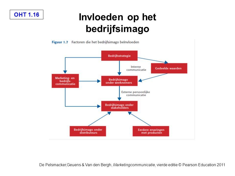 De Pelsmacker,Geuens & Van den Bergh, Marketingcommunicatie, vierde editie © Pearson Education 2011 OHT 1.16 Invloeden op het bedrijfsimago