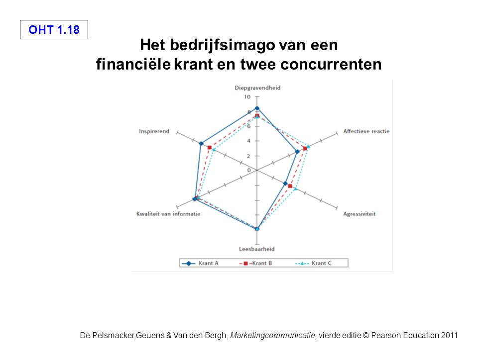 De Pelsmacker,Geuens & Van den Bergh, Marketingcommunicatie, vierde editie © Pearson Education 2011 OHT 1.18 Het bedrijfsimago van een financiële krant en twee concurrenten