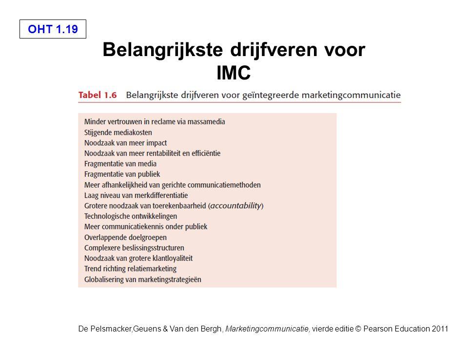 De Pelsmacker,Geuens & Van den Bergh, Marketingcommunicatie, vierde editie © Pearson Education 2011 OHT 1.19 Belangrijkste drijfveren voor IMC