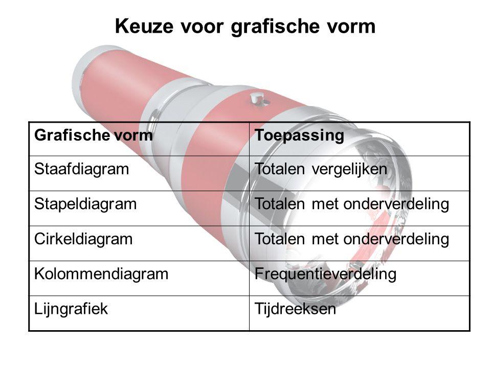 Keuze voor grafische vorm Grafische vormToepassing StaafdiagramTotalen vergelijken StapeldiagramTotalen met onderverdeling CirkeldiagramTotalen met onderverdeling KolommendiagramFrequentieverdeling LijngrafiekTijdreeksen