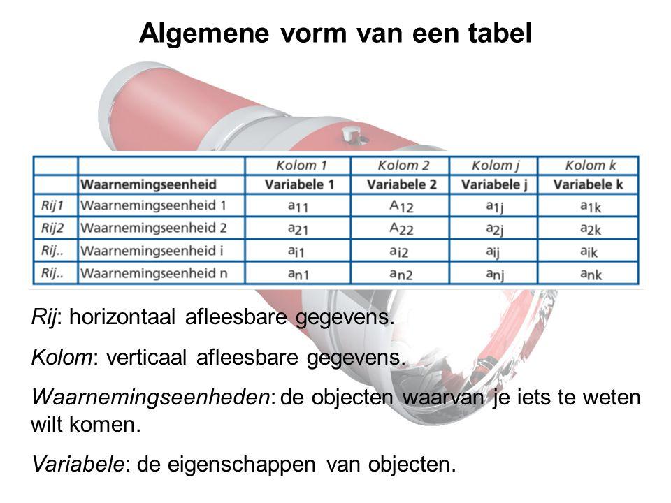 Algemene vorm van een tabel Rij: horizontaal afleesbare gegevens.