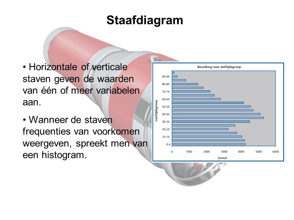 Staafdiagram Horizontale of verticale staven geven de waarden van één of meer variabelen aan.