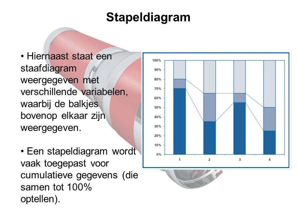 Stapeldiagram Hiernaast staat een staafdiagram weergegeven met verschillende variabelen, waarbij de balkjes bovenop elkaar zijn weergegeven.