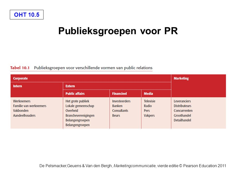 OHT 10.5 De Pelsmacker,Geuens & Van den Bergh, Marketingcommunicatie, vierde editie © Pearson Education 2011 Publieksgroepen voor PR