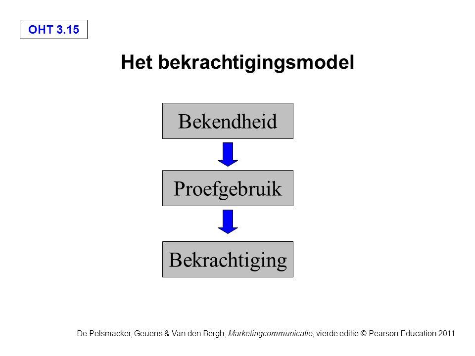 OHT 3.15 De Pelsmacker, Geuens & Van den Bergh, Marketingcommunicatie, vierde editie © Pearson Education 2011 Het bekrachtigingsmodel Bekendheid Proefgebruik Bekrachtiging