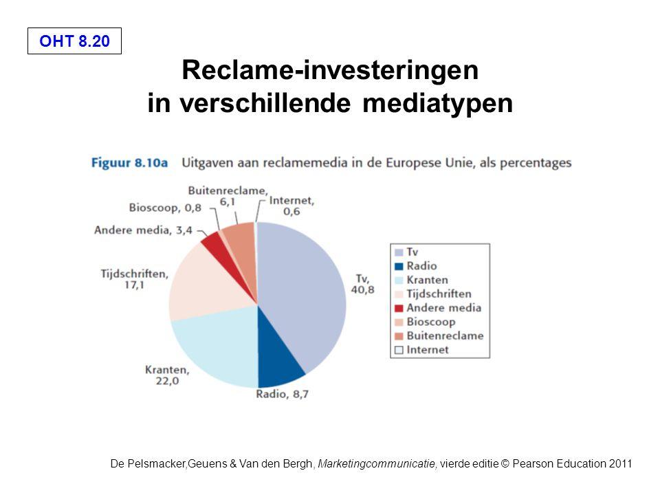 OHT 8.20 De Pelsmacker,Geuens & Van den Bergh, Marketingcommunicatie, vierde editie © Pearson Education 2011 Reclame-investeringen in verschillende mediatypen