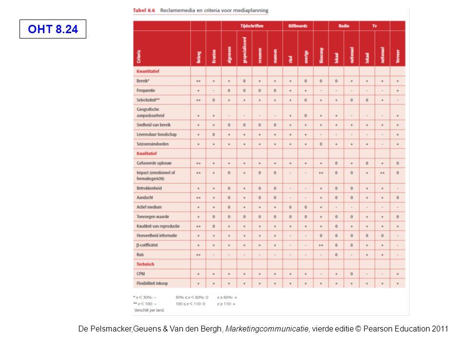 OHT 8.24 De Pelsmacker,Geuens & Van den Bergh, Marketingcommunicatie, vierde editie © Pearson Education 2011