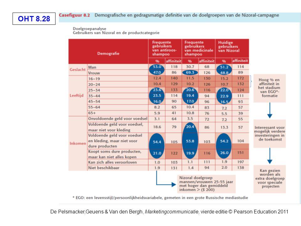 OHT 8.28 De Pelsmacker,Geuens & Van den Bergh, Marketingcommunicatie, vierde editie © Pearson Education 2011