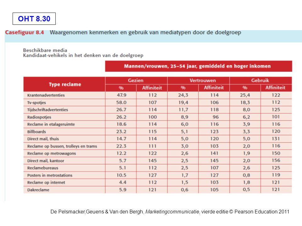 OHT 8.30 De Pelsmacker,Geuens & Van den Bergh, Marketingcommunicatie, vierde editie © Pearson Education 2011