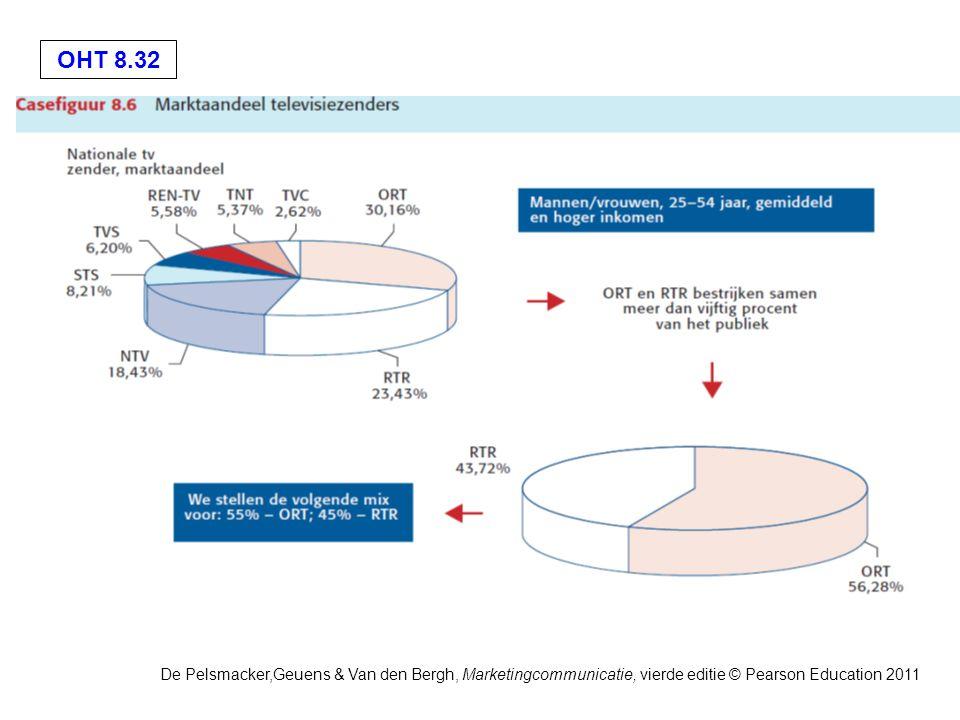OHT 8.32 De Pelsmacker,Geuens & Van den Bergh, Marketingcommunicatie, vierde editie © Pearson Education 2011