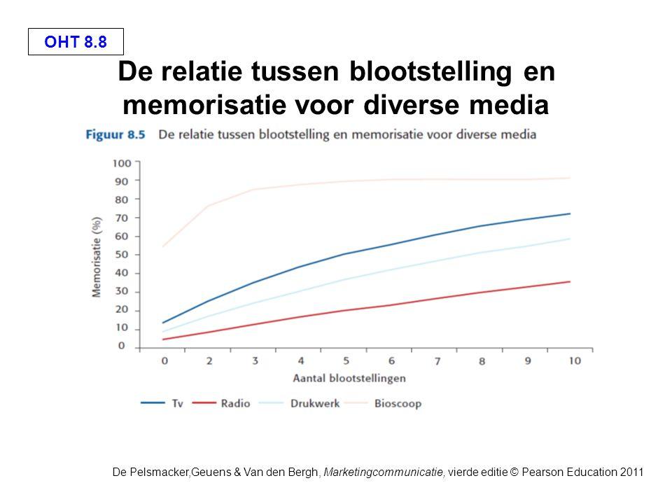 OHT 8.19 De Pelsmacker,Geuens & Van den Bergh, Marketingcommunicatie, vierde editie © Pearson Education 2011 Cost per thousand: voorbeeld