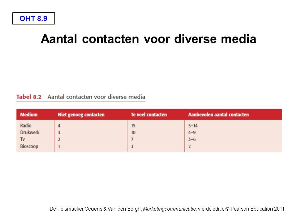 OHT 8.9 De Pelsmacker,Geuens & Van den Bergh, Marketingcommunicatie, vierde editie © Pearson Education 2011 Aantal contacten voor diverse media