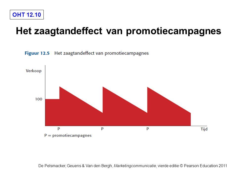 OHT 12.10 De Pelsmacker, Geuens & Van den Bergh, Marketingcommunicatie, vierde editie © Pearson Education 2011 Het zaagtandeffect van promotiecampagnes
