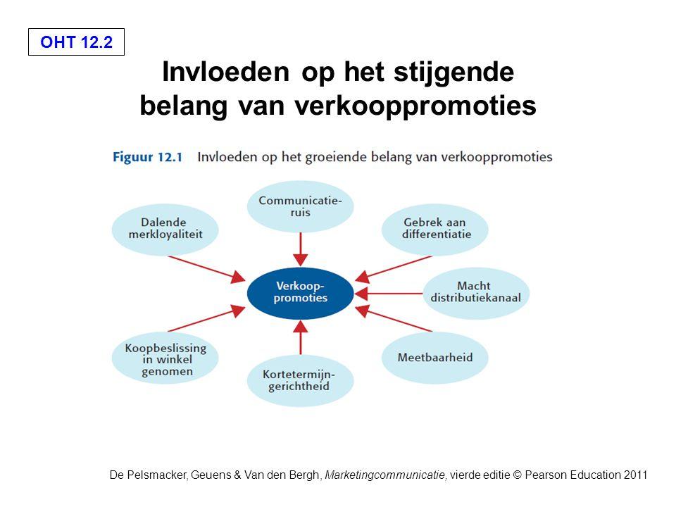 OHT 12.2 De Pelsmacker, Geuens & Van den Bergh, Marketingcommunicatie, vierde editie © Pearson Education 2011 Invloeden op het stijgende belang van verkooppromoties
